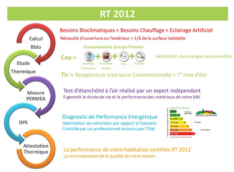 La rt 2012 maisons et architectures for Chaudiere rt 2012